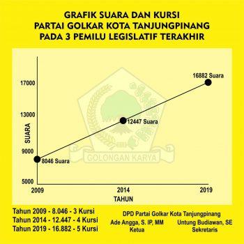 Bukti grafik kenaikkan perolehan suara dan kursi Parta Golkar pada Pemilu 2009, 2014 dan 2019