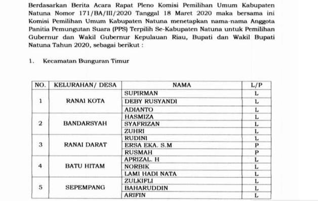 Pengumuman hasil seleksi anggota PPS se Kabupaten Natuna