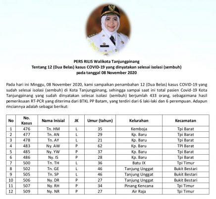 Data 12 pasien sembuh Covid-19 di Tanjungpinang