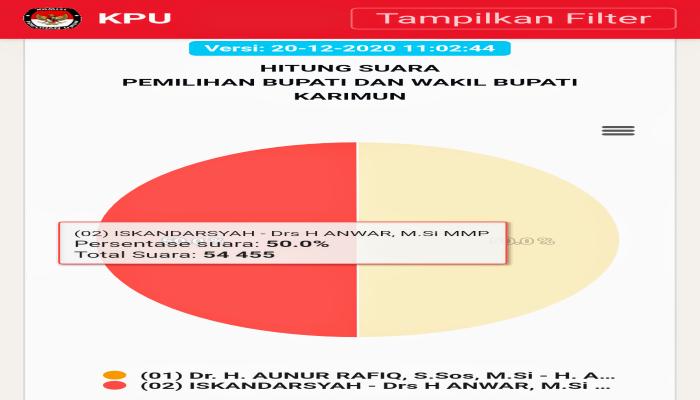 Screenshot Grafik Sirekap 20-12-2020
